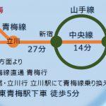 東京ストーマリハビリテーション研究会/電車案内